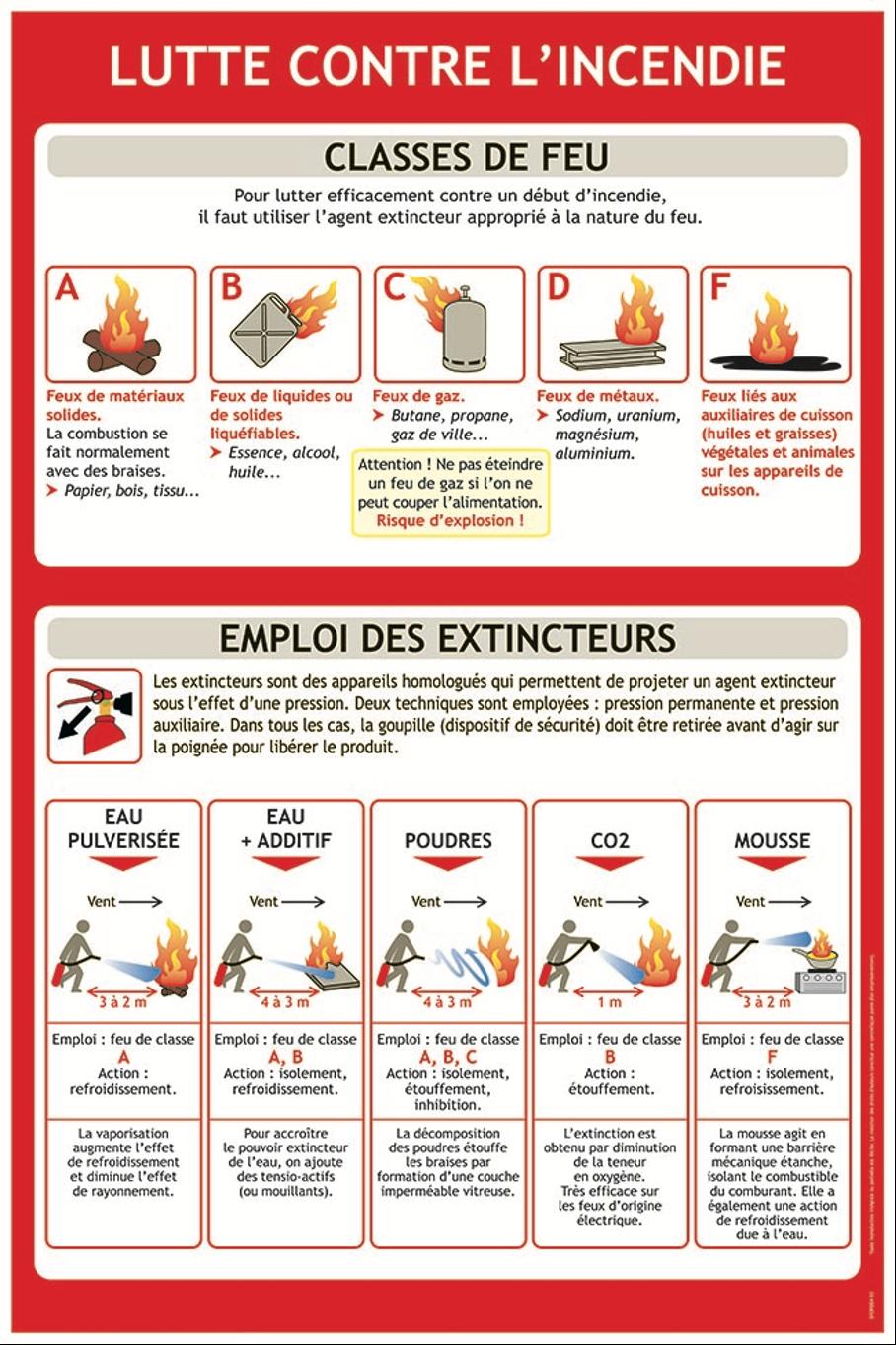 CLASSE DE FEUX.png