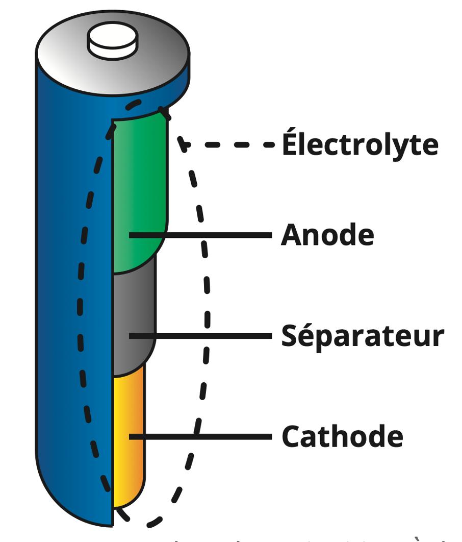 batterie LI-IONS.png