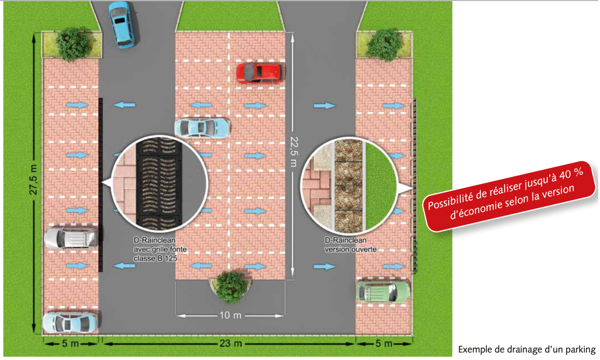 exemple de drainage parking.png